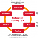 Photo 3 grafik_sustainability_reporting