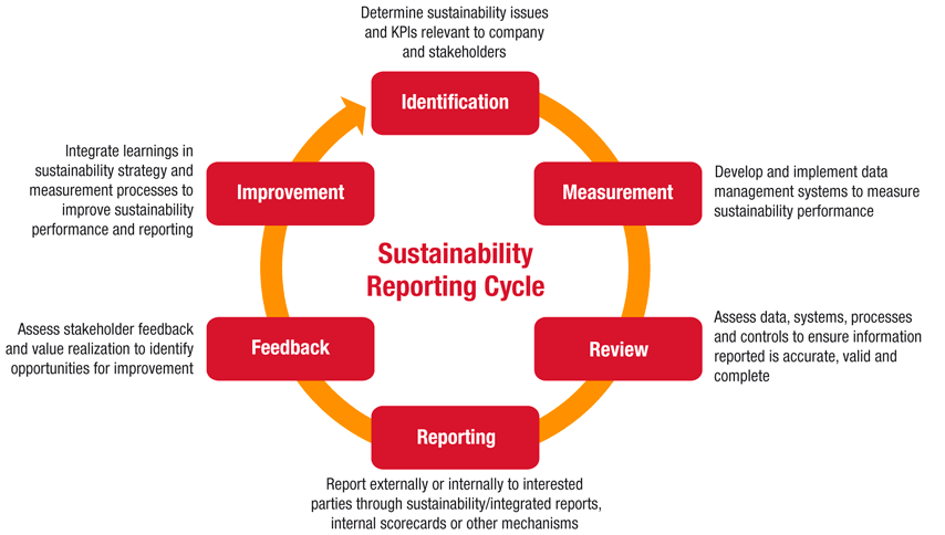 benefits of sustainability reporting pdf